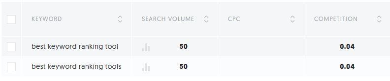 best keyword ranking tool ubersuggest neil patel