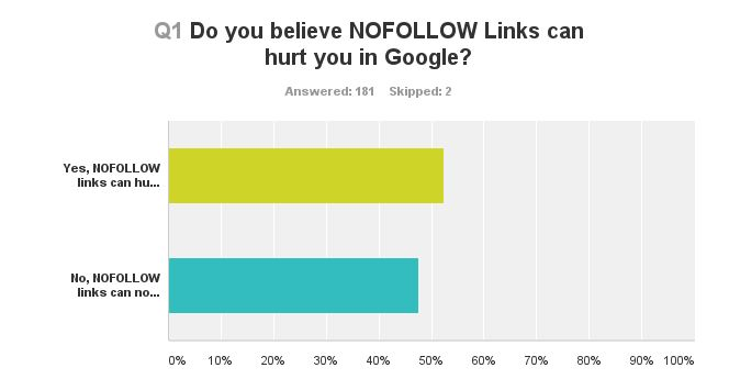 Does nofollow hurt you in google