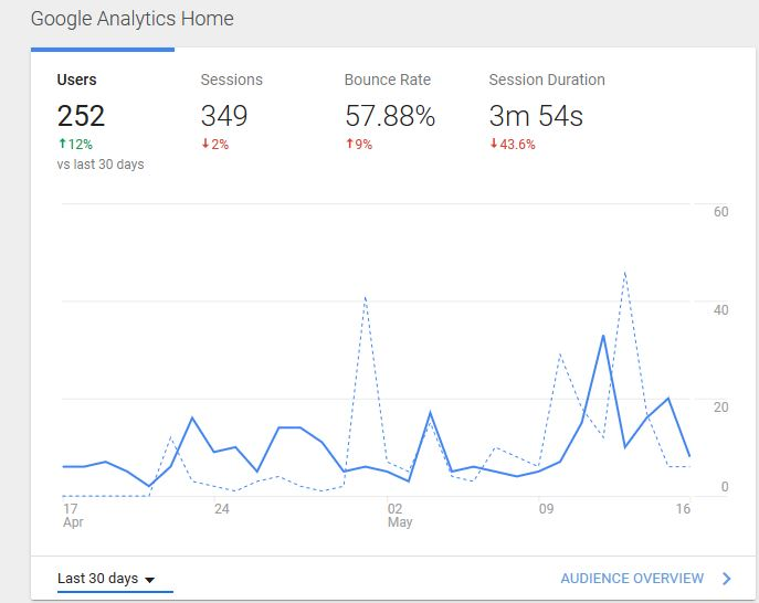 google analytics 5-16-18