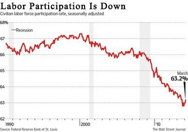 labor participation